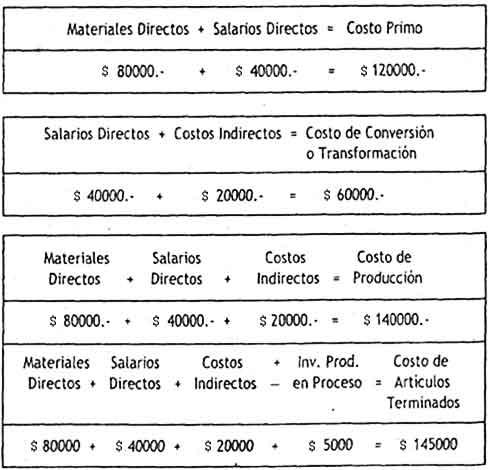 Costo total precio de venta y precio de factura - Calcular gastos compra garaje ...