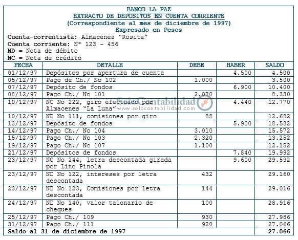 Extracto bancario. - Concepto y Registro auxiliar de bancos ...