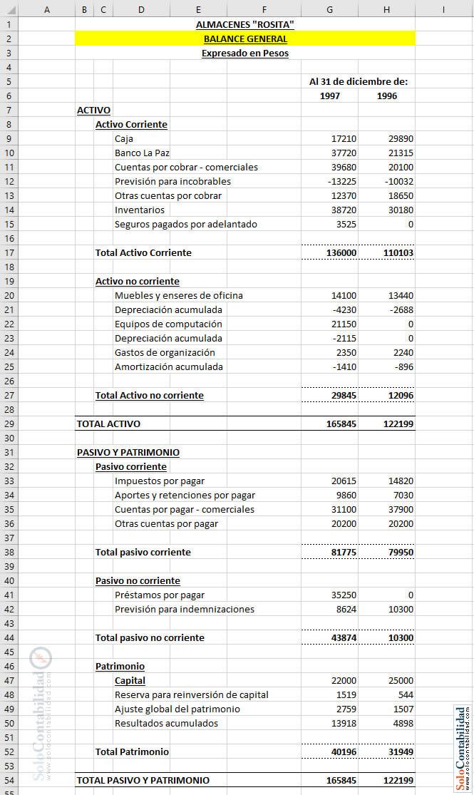 Ejemplo De Estado De Situacion Financiera En Forma De Cuenta Ejemplo Sencillo