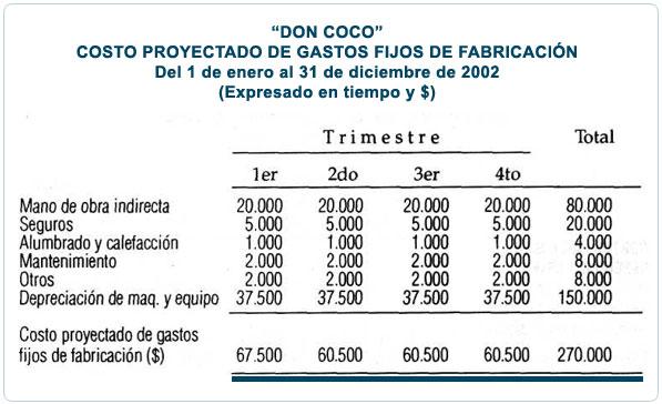 Costo proyectado de gastos de fabricaci n contabilidad - Gastos compra vivienda segunda mano al contado ...
