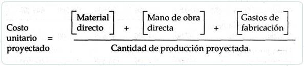 Costo unitario proyectado de producción | Contabilidad de Costos ...