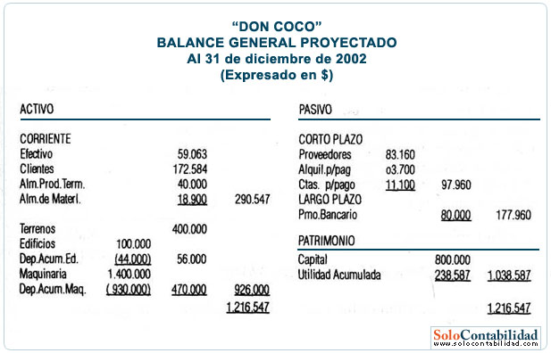 Balance General Proyectado Contabilidad De Costos
