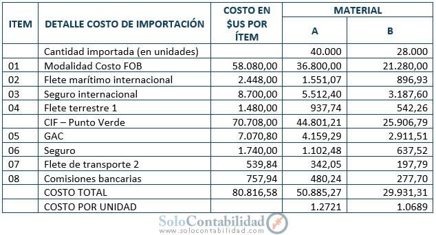 Ejemplo, Caso práctico INCOTERMS | Temas de Costos | Contabilidad de ...