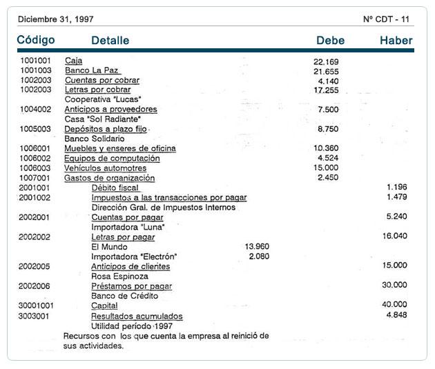 Resumen del ciclo contable cierre y reapertura de for Asiento apertura